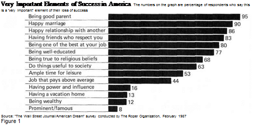 "Подпись: Very Important Elements of Success in America The numbers on the graph are percentage of respondents who say this is a ""very important"" element of their idea of success Source: ""The Wall Street Journal/American Dream"" survey conducted by The Roper Organization, February 1987 Figure 1"